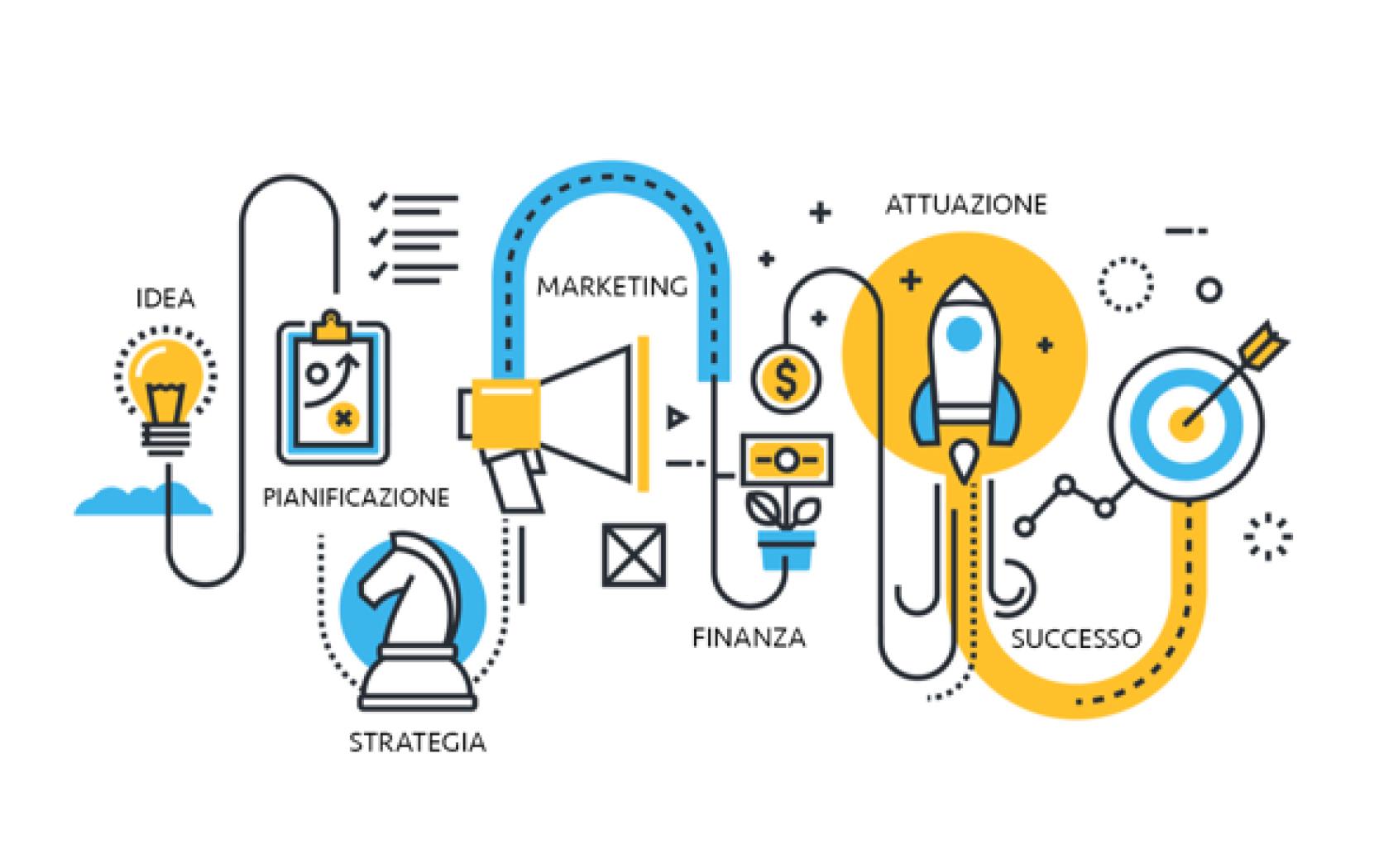 Il metodo BUSINESSWIN.it per acquisire e gestire un cliente in automatico con il workflow